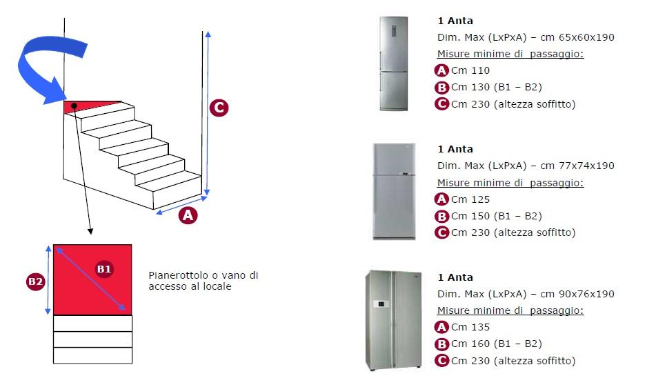 Misure minime delle scale